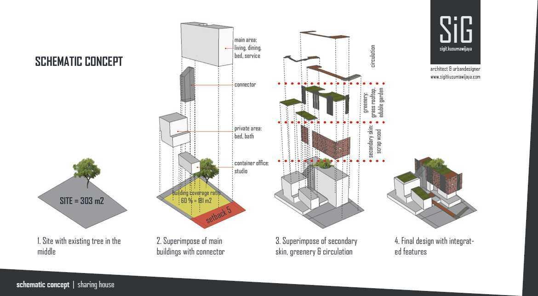 Sigit.kusumawijaya   Architect & Urbandesigner Rumah Riung (Communal Gardening & Sharing House) Jagakarsa, Jakarta Selatan Jagakarsa, Jakarta Selatan Sigitkusumawijaya-Architect-Urbandesigner-Rumah-Riung-Communal-Gardening-Sharing-House  54990