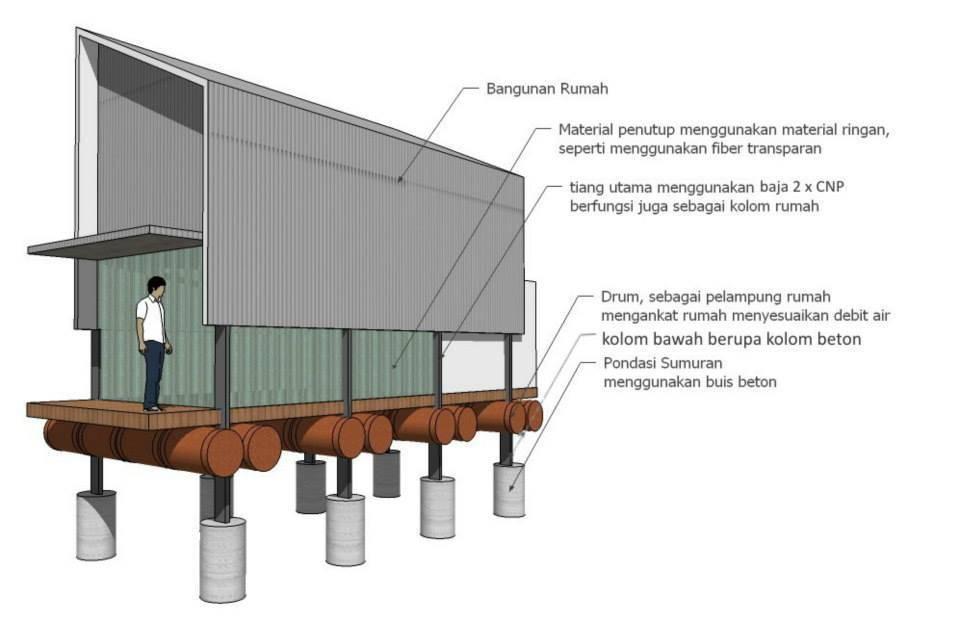 Akanoma Yu Sing Floating House At Benowo Surabaya, East Java, Indonesia Surabaya, East Java, Indonesia Princip-Design Kontemporer  4222