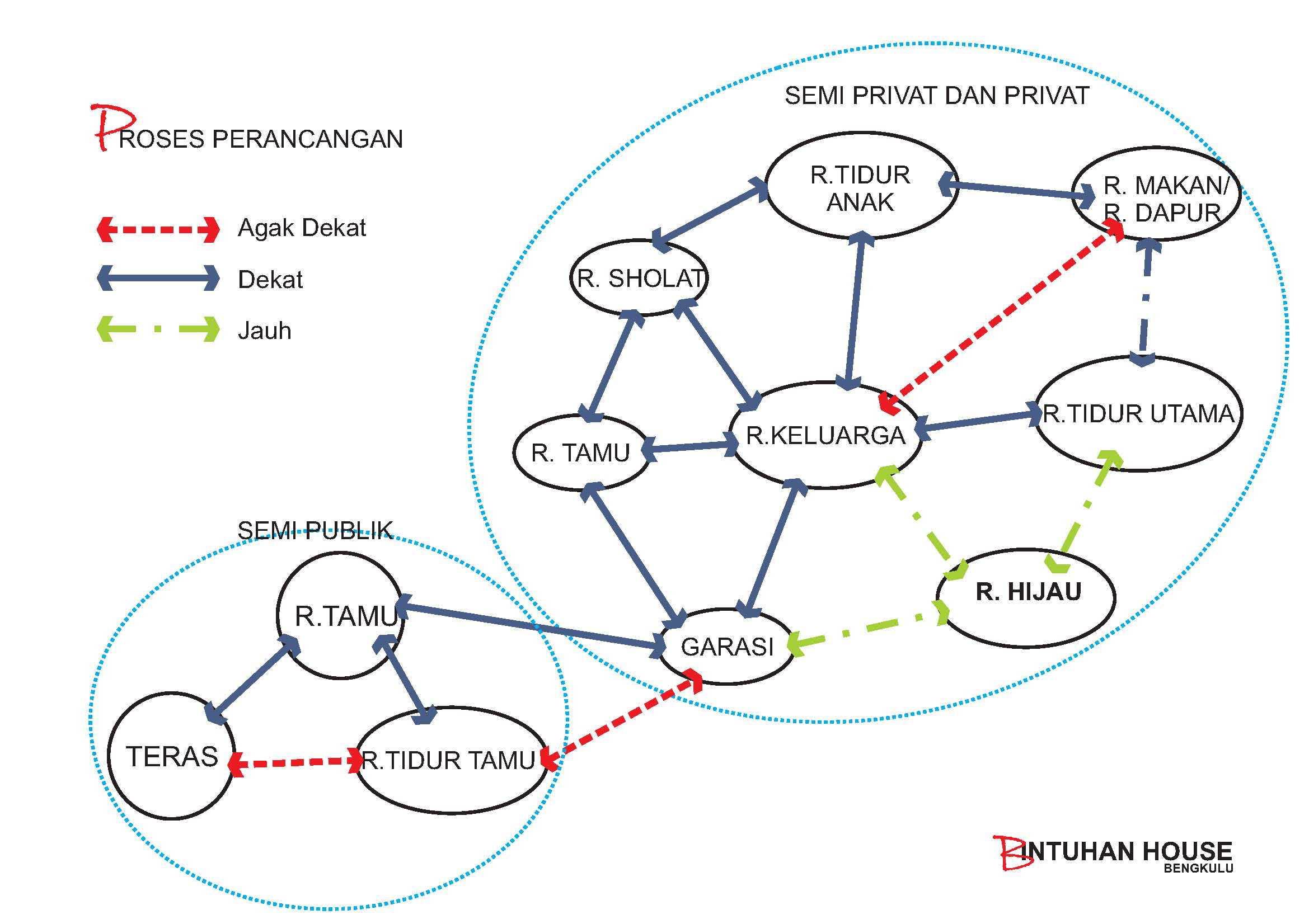 Marzal Rakhmadi Architects Bintuhan House Bengkulu Bengkulu Diagram-Hubungan-Ruang   10928