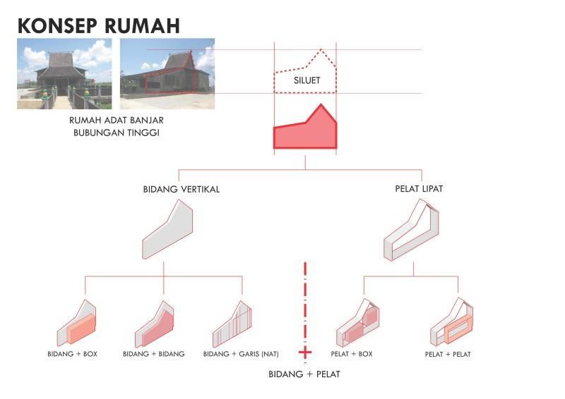 Monokroma Architect Banjarbaru Residence Indonesia Indonesia Concept Modern 572