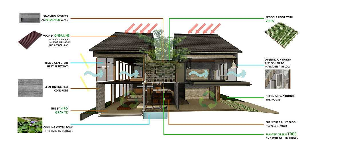 Studio Asri Perforated House Bali, Indonesia Bali, Indonesia Materials-And-Construction  8561