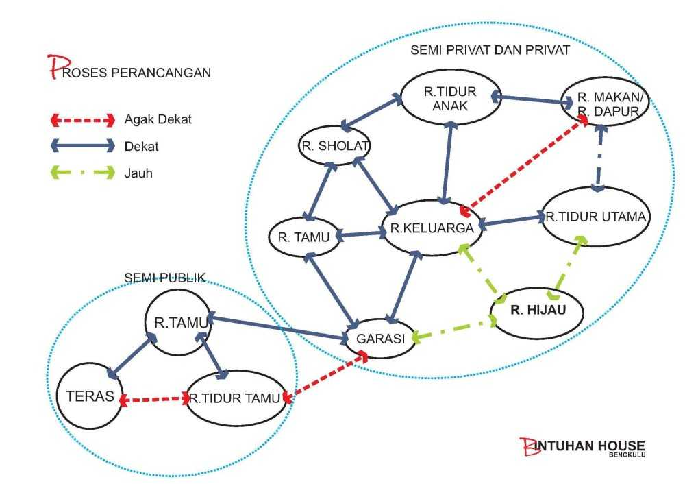 Photo Diagram
